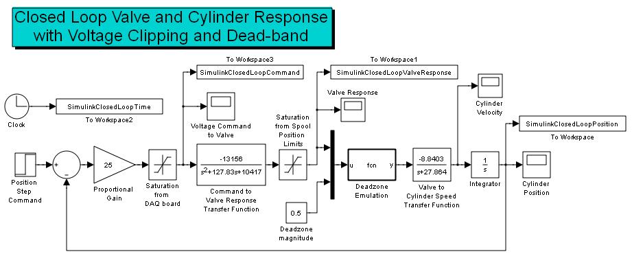 ME 4710 Figure Simulink Model of Closed Loop Hydraulic Actuator
